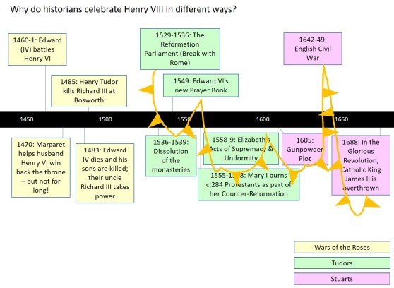 Tudor-Timeline-1