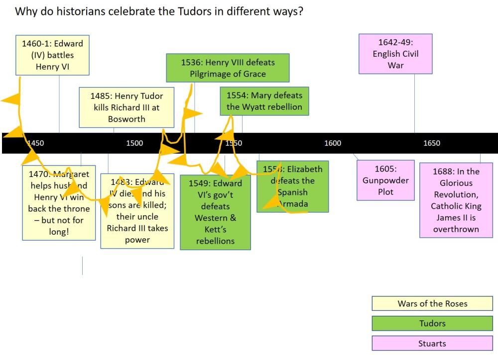 Tudor-Timeline-2